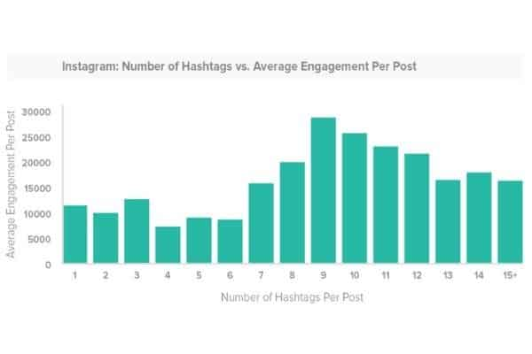 Instagram Hashtag Engagement Chart