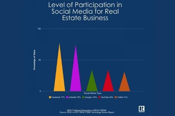 Social Media Graph Engagement For Realtors